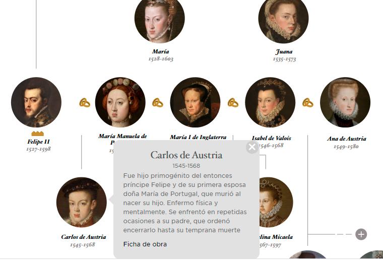 4. Árbol genealógico de los Reyes de España