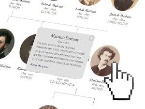Familia Madrazo-Fortuny
